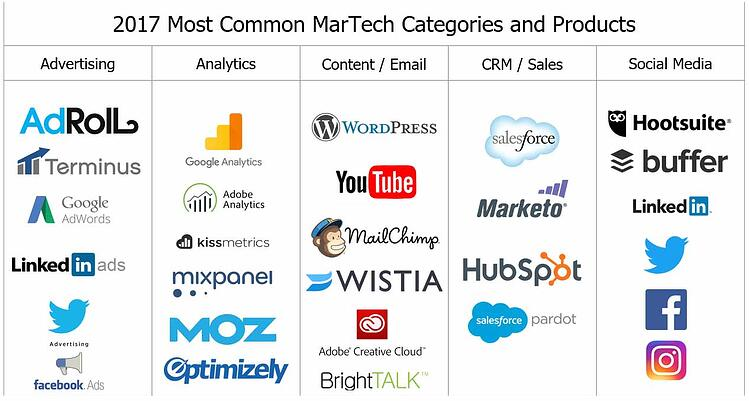 2017 Most Common MarTech Categories and Products