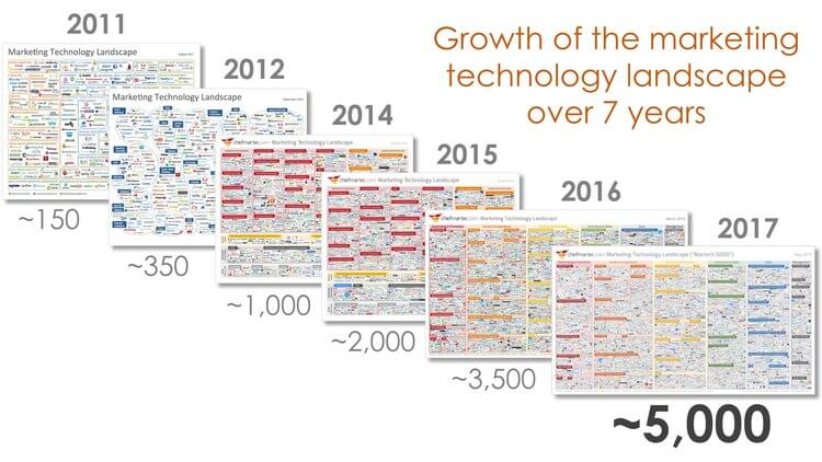 Growth of the marketing technology landscape over 7 years