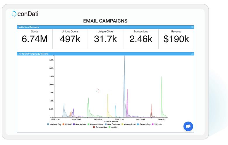 conDati-email-campaign-analytics