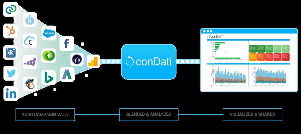 conDati-how-it-works