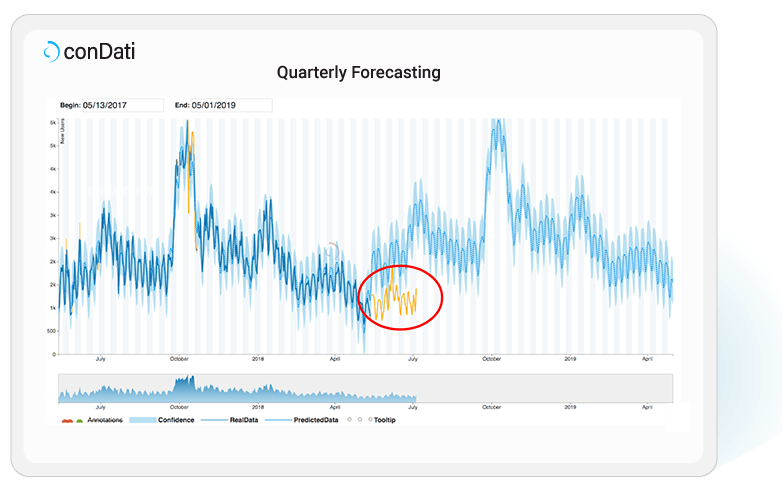conDati-quarterly-forecasting