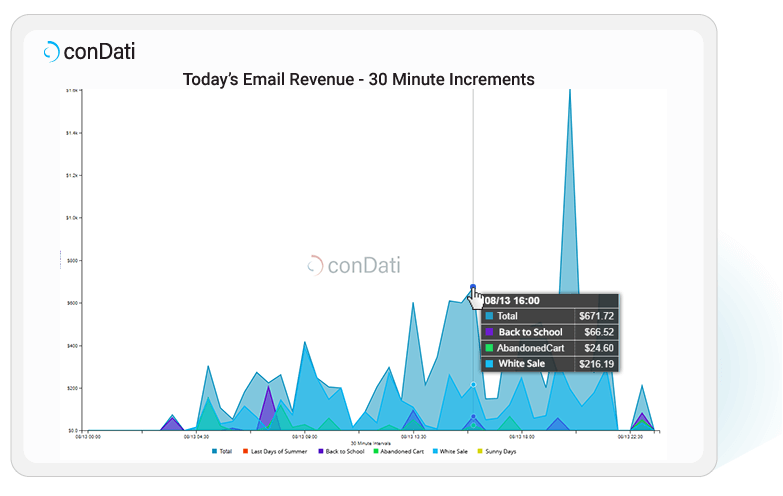 conDati-todays-email-revenue-30-min-increments