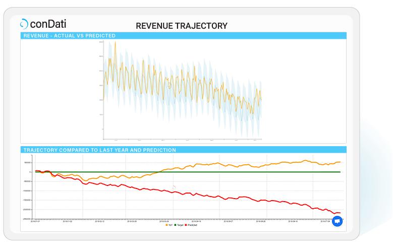 revenue-trajectory