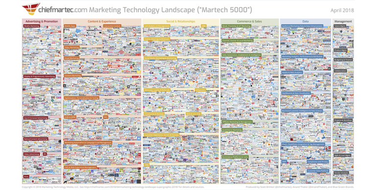"""The 2018 Martech """"5000"""": A Wish Granted?"""