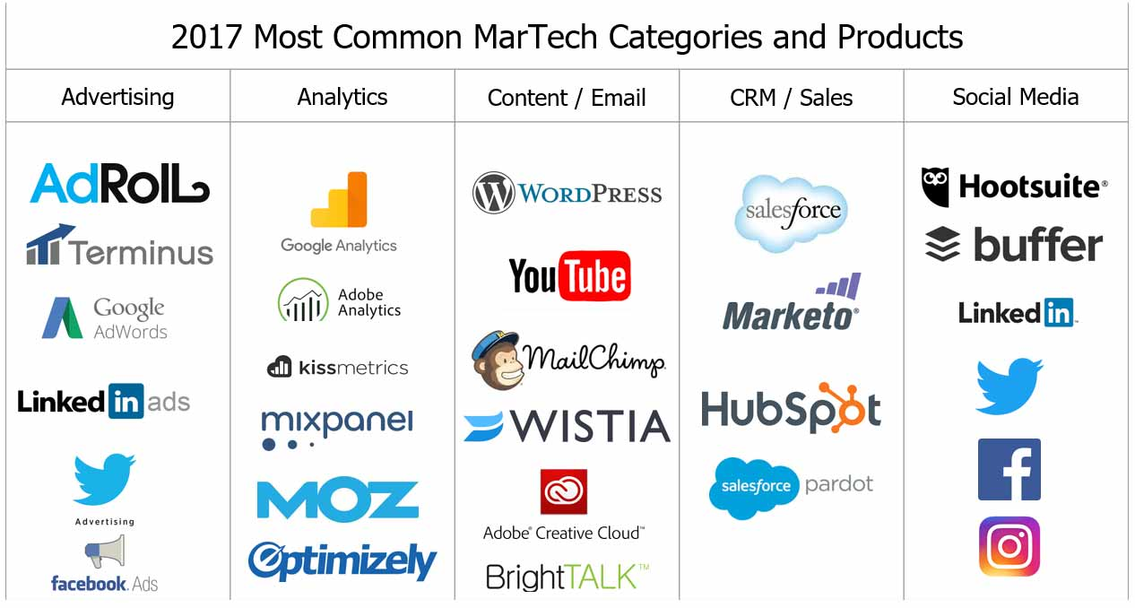 Top-5-Must-Have-Categories-for-your-MarTech-Stack-Tool-Chest